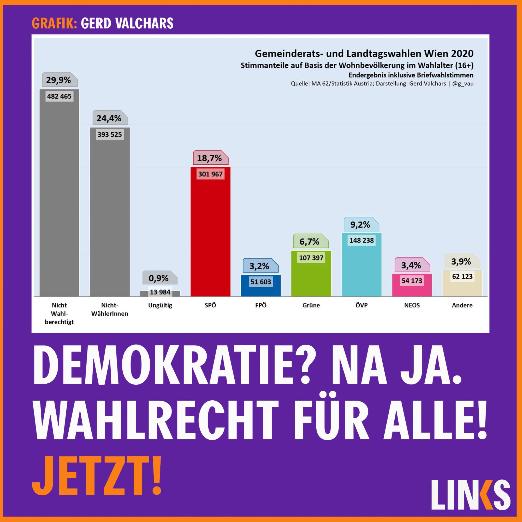 Wahlergebnis Wien-Wahl 2020